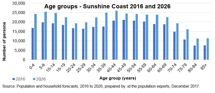 graph showing differences in age groups 2016 and 2026)