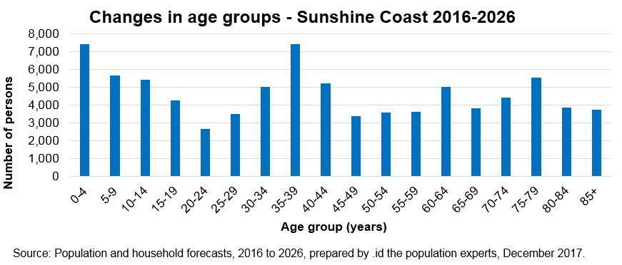 graph showing variations in age groups over 10 years (2016 - 2026)