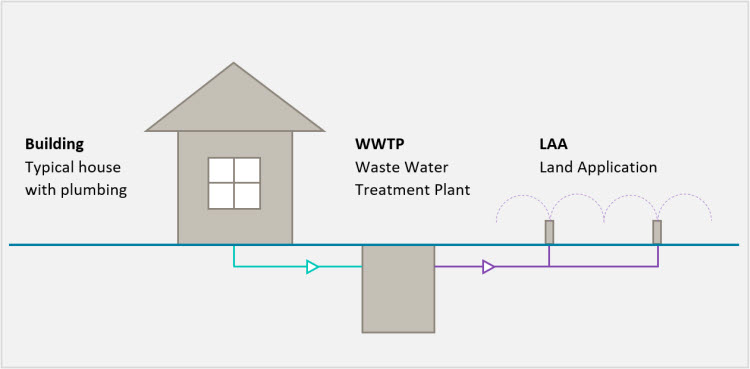 Image shows three icons in a row with a horizontal line dividing the top and bottom of the image. The line depicts ground level. From left to right there is a building icon above the ground level, described as a typical house. In the centre there is an underground box described as a waste water treatment plant. On the right there is an icon of a spray or sprinkler above the ground level. It is described as the land application area. The house has an underground connection to the waste water treatment plant. The waste water treatment plant has an underground connection to the spray or sprinkler in the land application area.