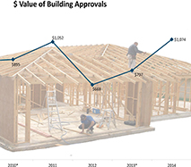 Value of building approvals is increasing